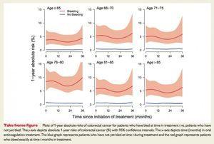Grafik: Darmkrebsrisiko